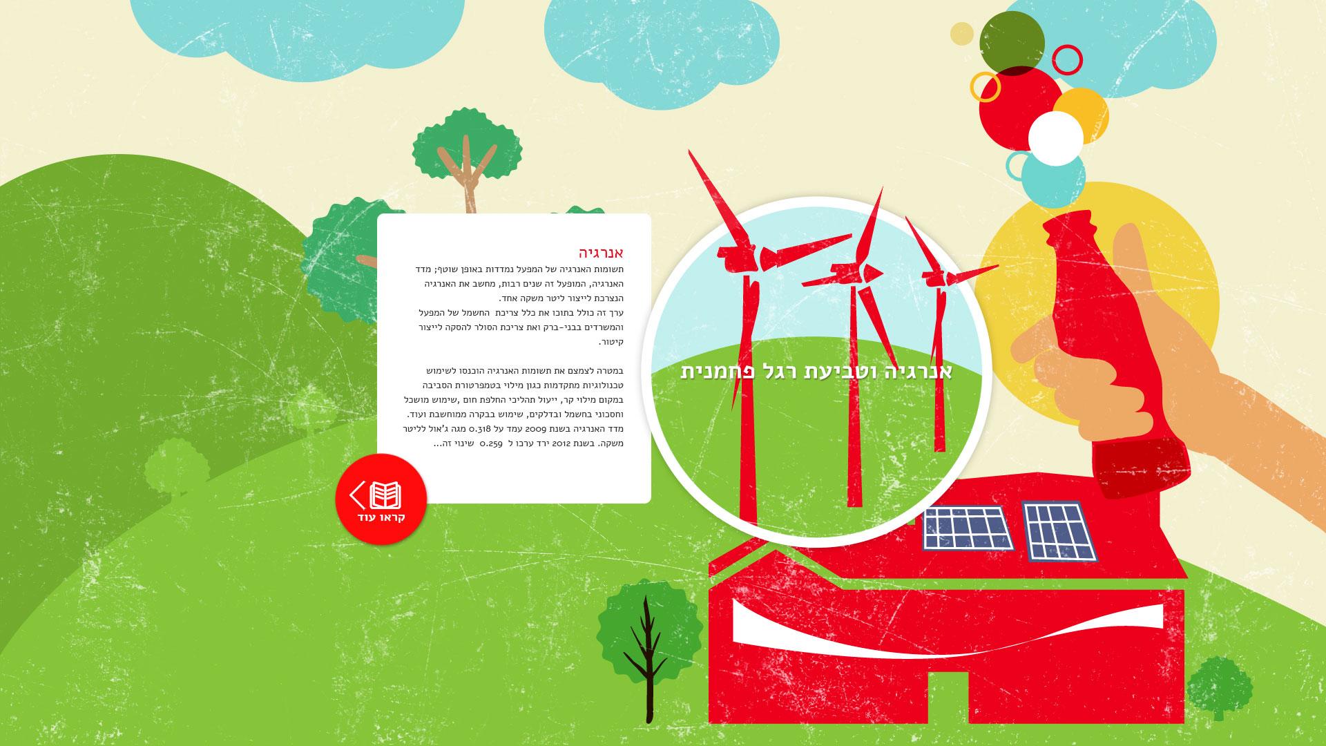 Coca Cola social responsibility website design קוקה קולה עיצוב אתר אחריות חברתית 5