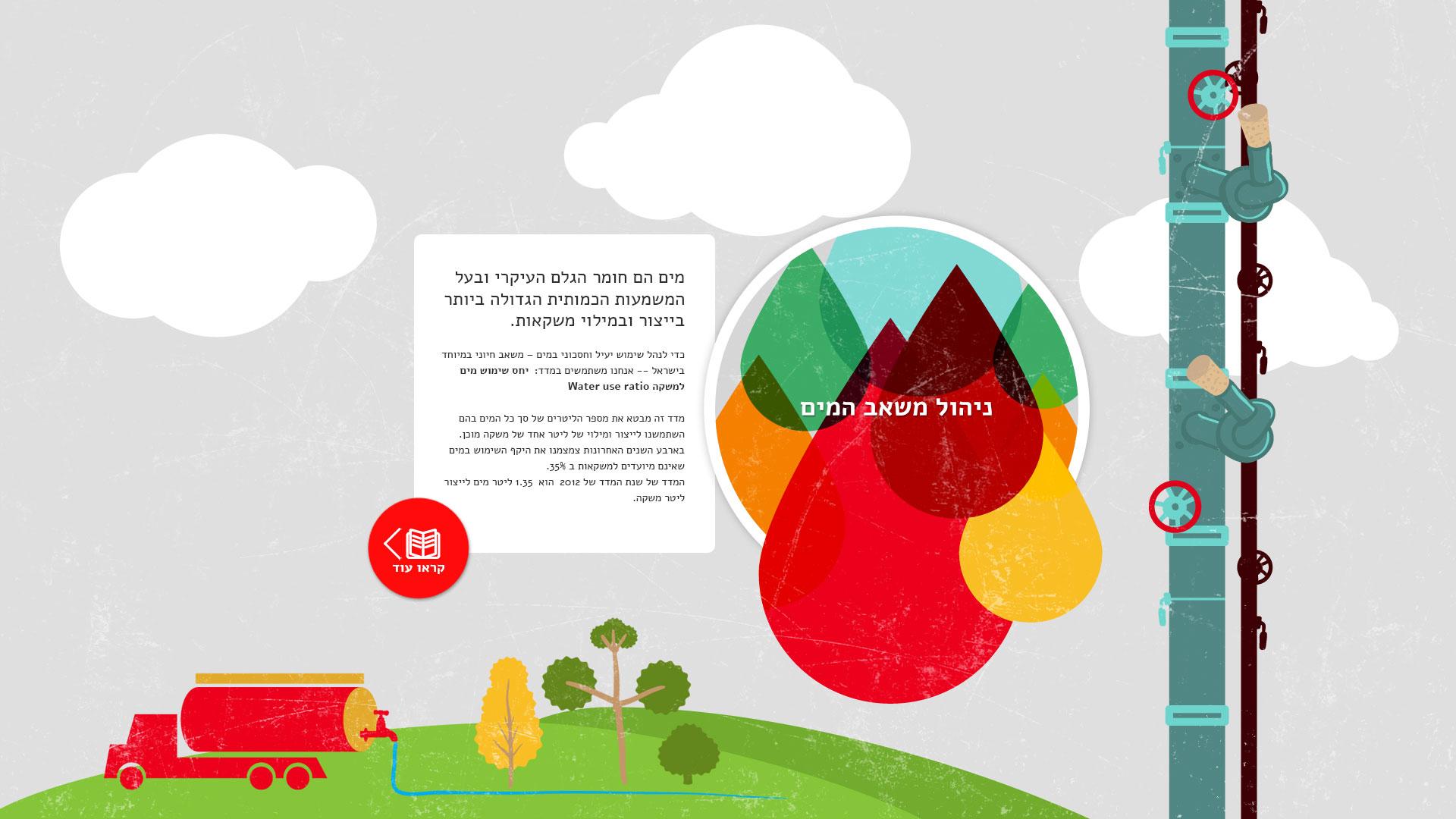Coca Cola social responsibility website design קוקה קולה עיצוב אתר אחריות חברתית 3